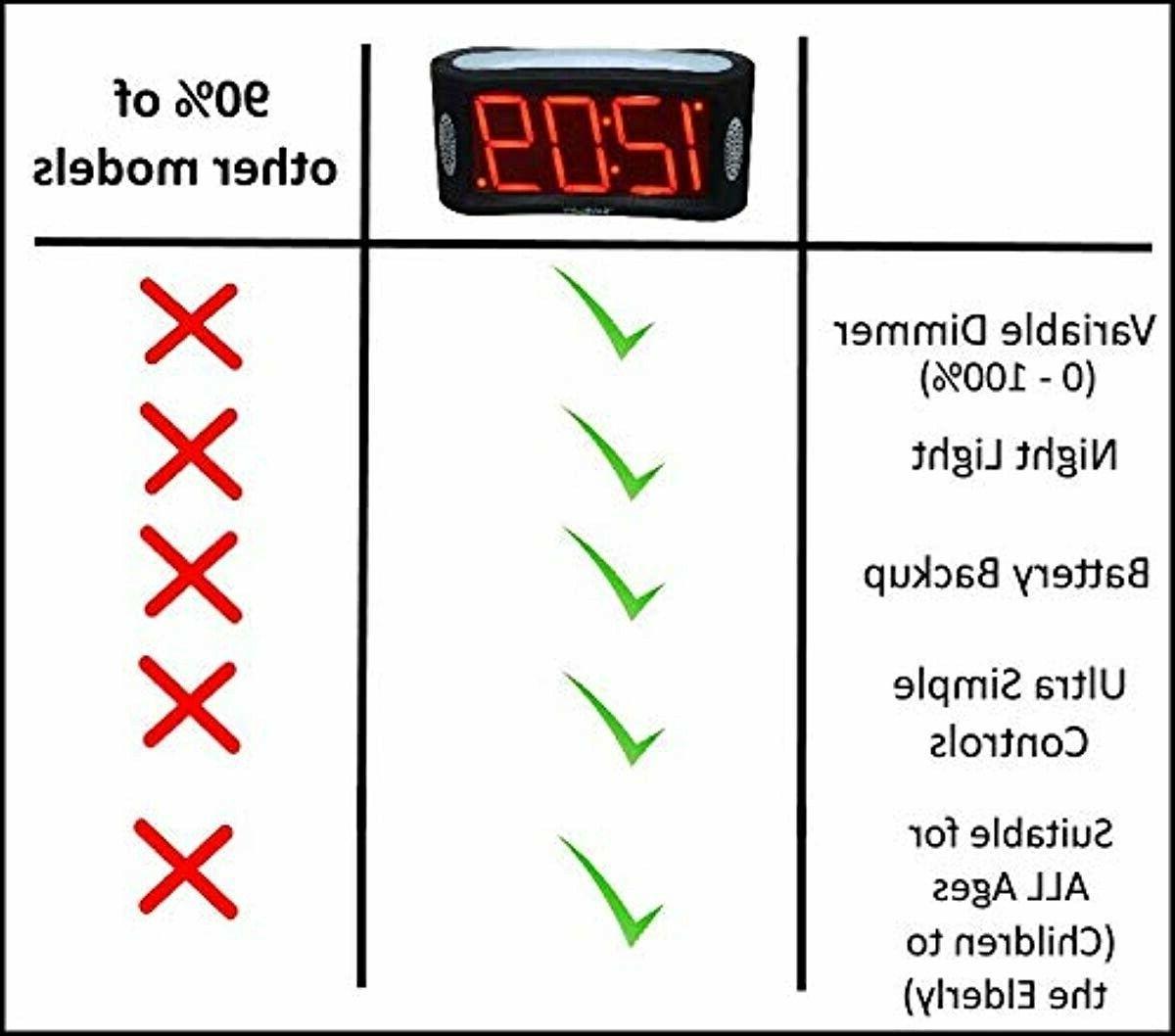 Travelwey LED Alarm Outlet Operat